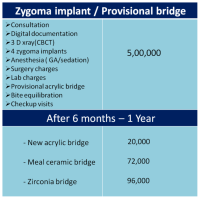 cost of zygoma dental implants in India, Chennai